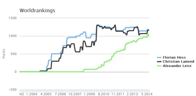 RankingsChart